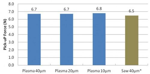 Plasma Dicing Integration | Orbotech